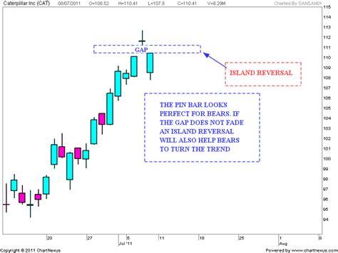 chart pattern island reversal stock market chart analysis 07 10 11