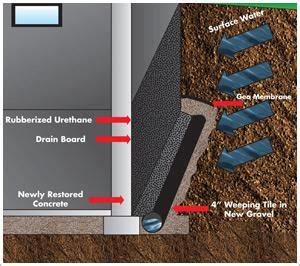 how to waterproof basement from outside external basement waterproofing exterior waterproofing