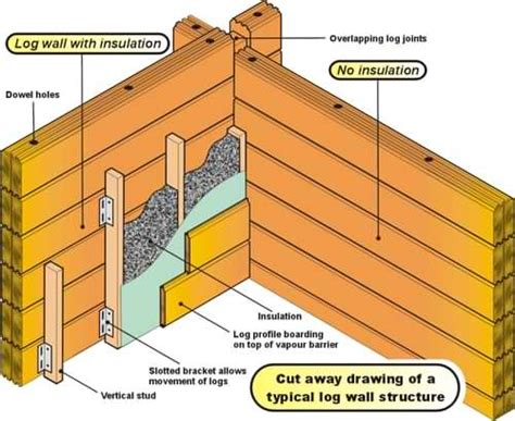 Interiors Of Small Homes log cabin ebook your steps to log cabin success
