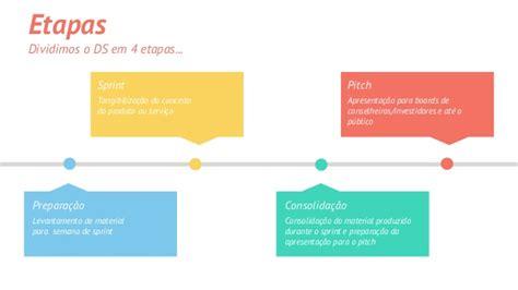 design thinking etapas design thinking para startups aprenda a aplicar o seu