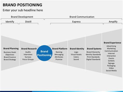 brand promise template brand positioning powerpoint template sketchbubble