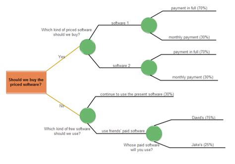Software Choosing Decision Tree Free Software Choosing Decision Tree Template