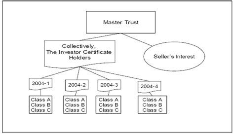 securitization flowchart securitization flowchart create a flowchart