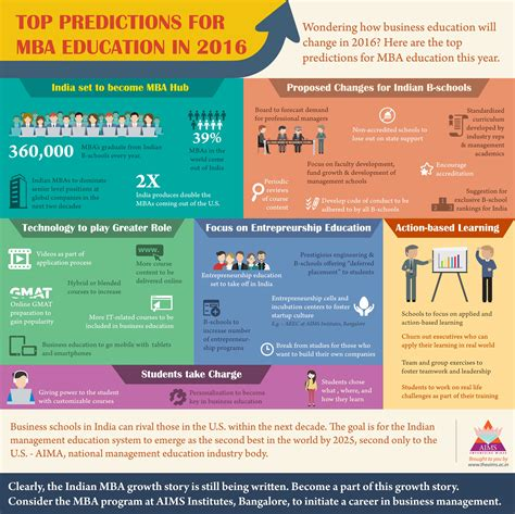 Top Mba Usa 2016 by Top Predictions For Mba Education In 2016 03 Infographic