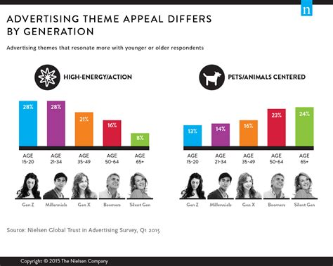 advertising themes exles ads with impact what messaging themes speak loudest to