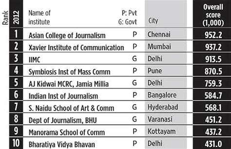 Mba Colleges In Kukatpally Hyderabad by Top 10 Other Professional Colleges