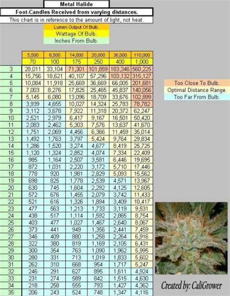 led grow light distance chart light distance chart s