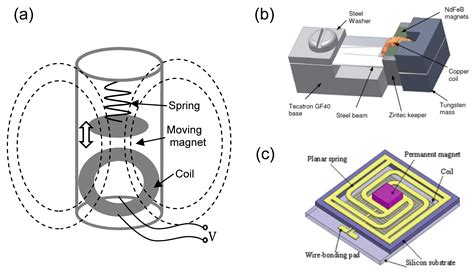 energy harvesting inductor harvesting vibration energy using nonlinear oscillations of an electromagnetic inductor 28