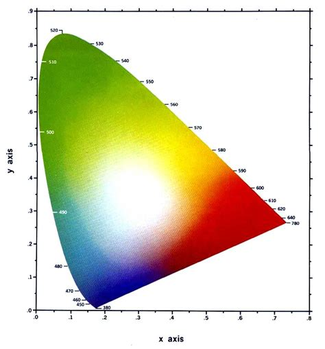 cie chromaticity diagram the chemistry of color syllabus