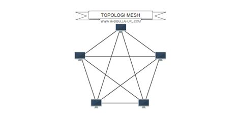 Jaringan Mesh Onno W Purbo karakteristik keuntungan dan kerugian topologi mesh