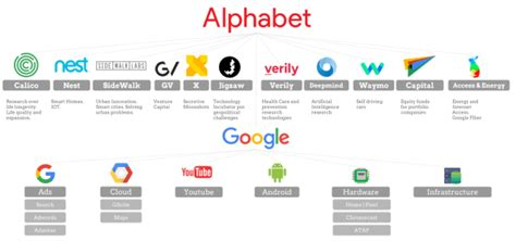 Do All Business Mba Create Their Own Companies by Will Alphabet S New Structure Make S Business More