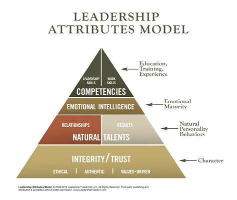 servant leadership roadmap master the 12 competencies of management success with leadership qualities and interpersonal skills clinical mind leadership development series volume 2 books does this leadership model look right to you leading