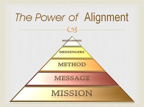 aligning with the finding your power and purpose through self awareness and self books the power of plumbline alignment the 5 m s of effective