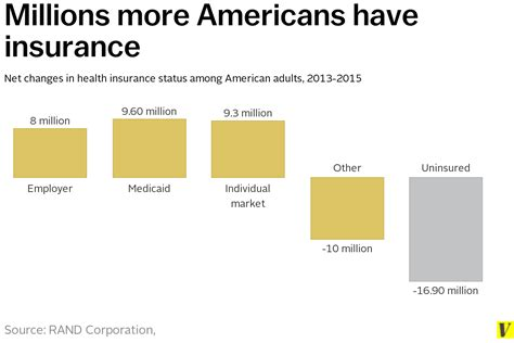 Do Employers Care Where Your Mba Is From by Who Gets Health Insurance Through Obamacare Everything