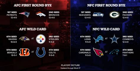 search results for nfl schedule playoffs 2015 calendar search results for nfl playoff bracket template 2015