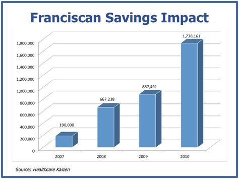 Franciscan Mba by Franciscan Savings Impactsource Healthcare Kaizen