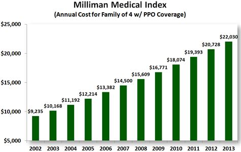 annual cost of a annual healthcare costs for family of 4 now at 22 030