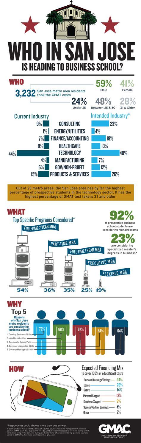 San Jose State Mba Class Profile by San Jose Metro Infographic V1