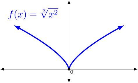 Clipart - Funcion x^(2/3) X 2