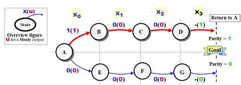 state diagram maker parity generator and parity check readingrat net