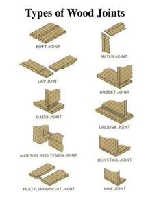 types of wood joints pictures to pin on pinterest pinsdaddy