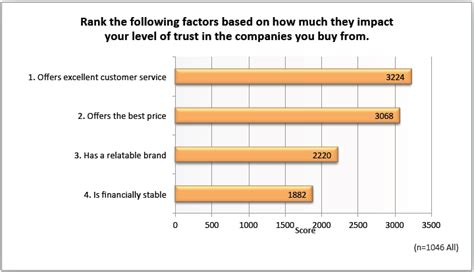 how much is a survey when buying a house survey 90 of customers say buying decisions are influenced by online reviews