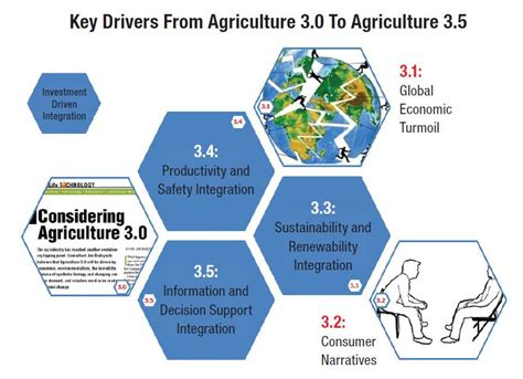 the agriculture manifesto ten key drivers that will shape agriculture in the next decade books agriculture 3 5 a bumpy road ahead croplife