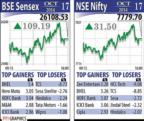 icici bank bse photos bse sensex nse nifty market top gainers losers