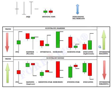 candele giapponesi pdf investo su di me come riconoscere i patterns d inversione