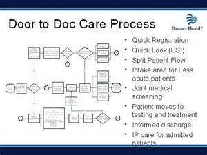 Patient admission process flow chart success