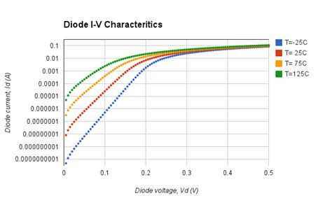 thermal diode thermal diode nonlinearity 28 images new page 1 vaedrah angelfire simple op circuits rf