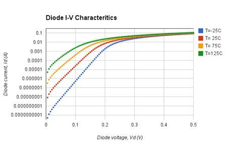 schottky diode iv characteristics diode detector intgckts