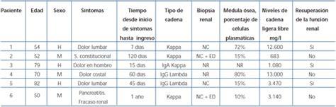 mieloma de cadenas ligeras pdf tratamiento con hemodi 225 lisis del fracaso renal agudo en el