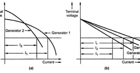 wiring diagram for series wound dc motor wiring wiring