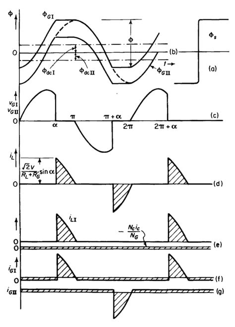 saturable reactor saturable reactor circuit 28 images figure 3 34 magnetization and permeability with