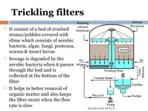 Design Criteria For Trickling Filter | trickling filters an ideal sewage water treatment solution