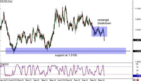 forex trading tutorial dubai easy forex charts dubai teknik trading forex manual dubai