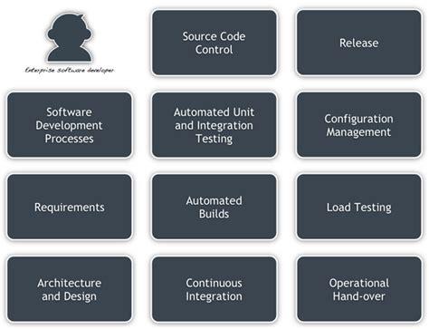 Best Architecture Software enterprise software developer training course coding the