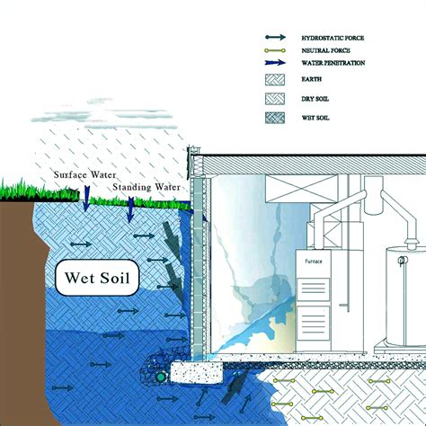 high water table basement hydrostatic pressure and why a basement leaks