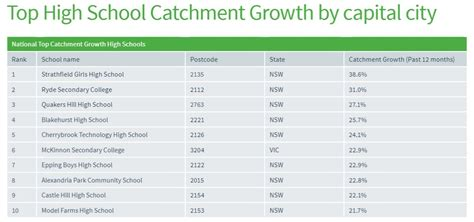 Best Mba Schools In Australia by The Top 10 School Catchment Areas In Australia To Buy A