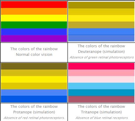 facts about color blindness photo scanner color blindness facts