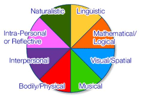 color of intelligence bodily physical
