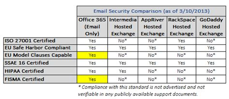 Office 365 Mail Vs Gmail Why Office 365 Beats Hosted Exchange For Small Business Email