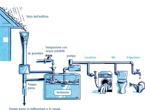 vasca accumulo acqua piovana recupero acque piovane