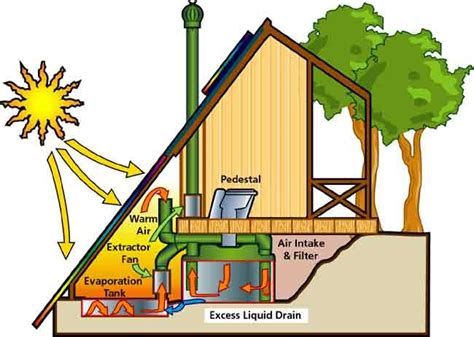composting toilet cing rota loo composting toilets out yonder pinterest