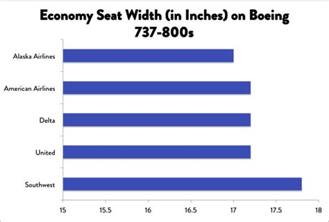 southwest airlines seat pitch southwest airline seats are getting wider hooray for that