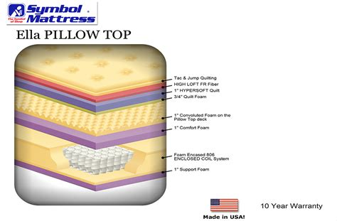 How Much Does A Pillow Top Mattress Cost by Ella Pillow Top Affordable Pocket Coil Mattress