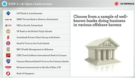 how to invest money in banks six steps to quot stash your quot offshore zero hedge