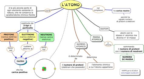 reazione a catena gioco da tavolo mappe per la scuola l atomo protoni elettroni e neutroni