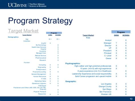 Target Market For Mba Programs by Exle 2 2010 11 Uci Merage Exec Programs Marketing